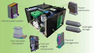 Fuel cell technology ipo